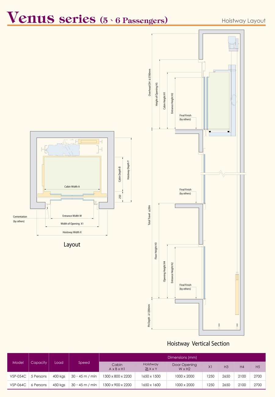 Home elevator dimensions - Details Category Sweet Home Elevator Hits 2834
